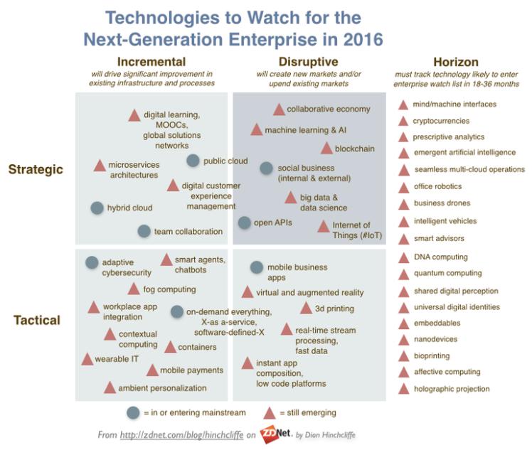tech-trend-2016